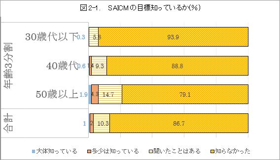 図2-1. SAICMの目標知っているか(%)