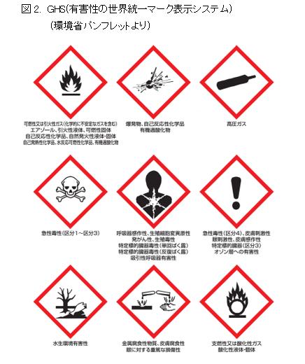 図2-2. GHS(有害性の世界統一マーク表示システム)