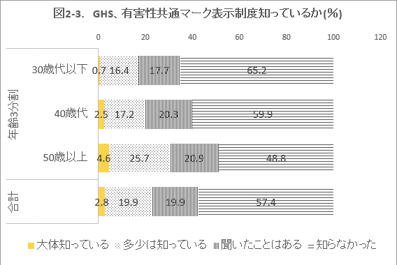 図2-3. GHS、有害性共通マーク表示制度知っているか(%)