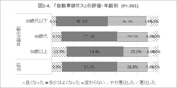 図2-4. 「自動車排ガス」の評価・年齢別 (P<.001)