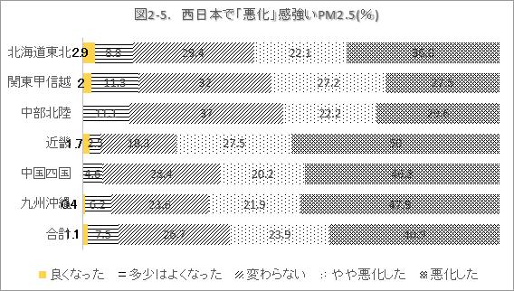 図2-5. 西日本で「悪化」感強いPM2.5(%)