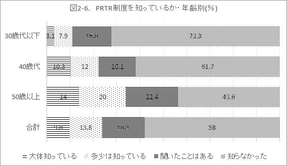 図2-6. PRTR制度を知っているか・年齢別(%)