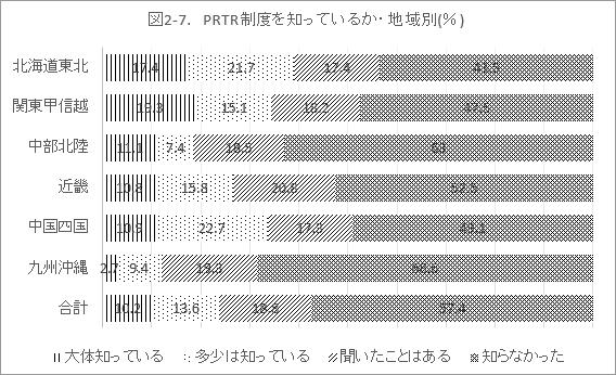 図2-7. PRTR制度を知っているか・地域別(%)