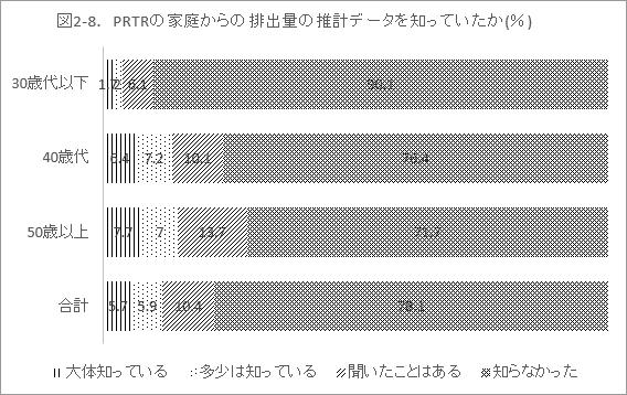 図2-8. PRTRの家庭からの排出量の推計データを知っていたか(%)
