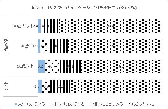 図2-9. 「リスク・コミュニケーション」を知っているか(%)