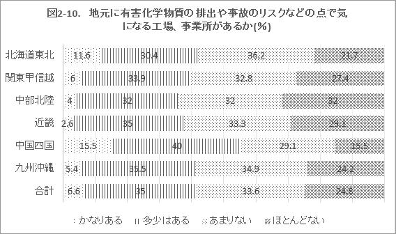 図2-10. 地元に有害化学物質の排出や事故のリスクなどの点で気になる工場、事業所があるか(%)