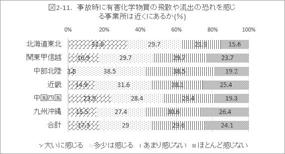 図2-11. 事故時に有害化学物質の飛散や流出の恐れを感じる事業所は近くにあるか(%)