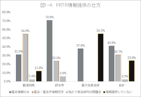 図1-4. PRTR情報提供の仕方