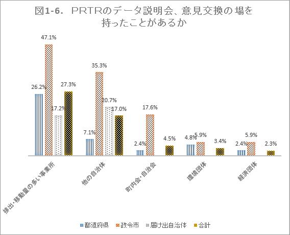 図1-6. PRTRのデータ説明会、意見交換の場を持ったことがあるか